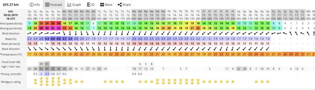 windguru maui wind forecast